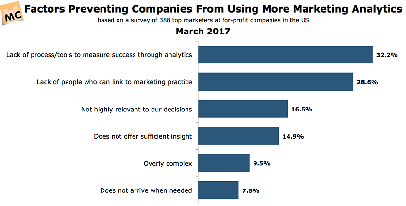 CMOSurvey-Why-Companies-Arent-Using-More-Marketing-Analytics-Mar2017