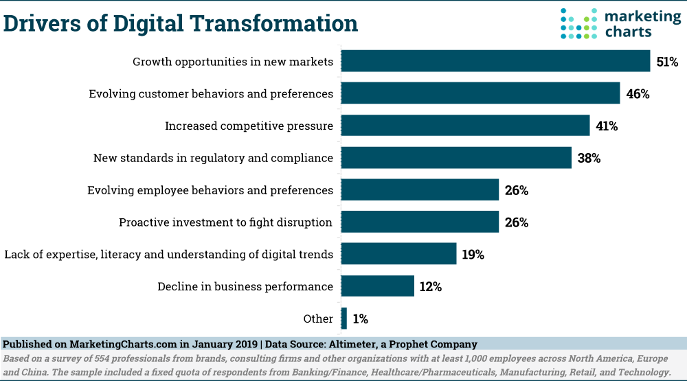 Growth Drivers of Digital Transformation Graph