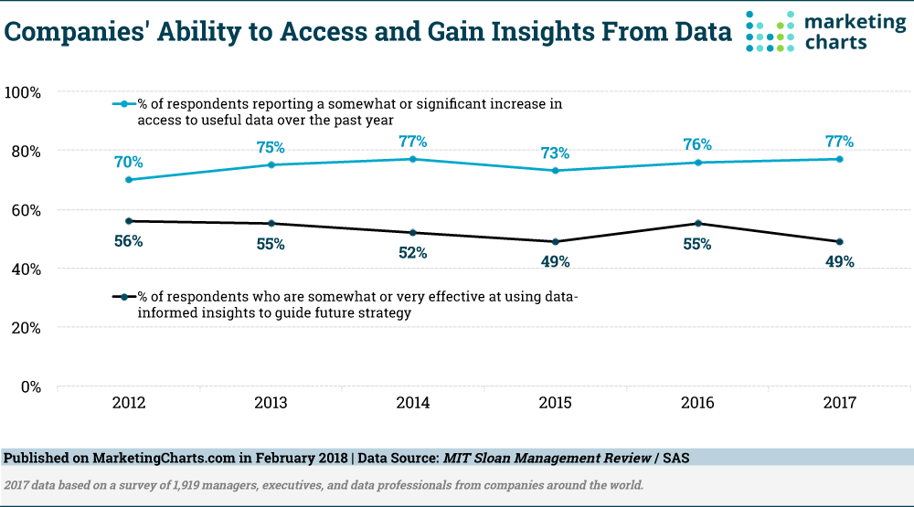 SASMITSloan-Access-and-Insights-from-Data-Feb2018
